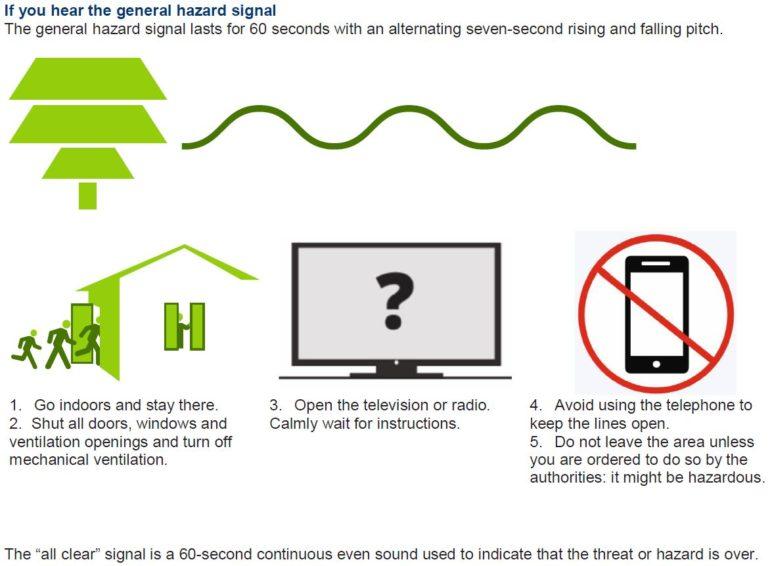 generation hazard information