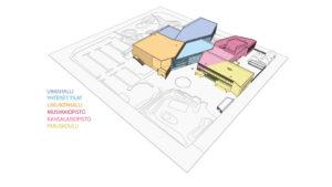 Karin kampuksen rakennuksen eri osiot havainnekuvassa.