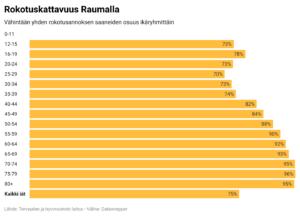 Rokotuskattavuus Raumalla.